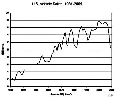 In 2009 more cars were scrapped than sold – the U.S. auto fleet shrank by 4 million