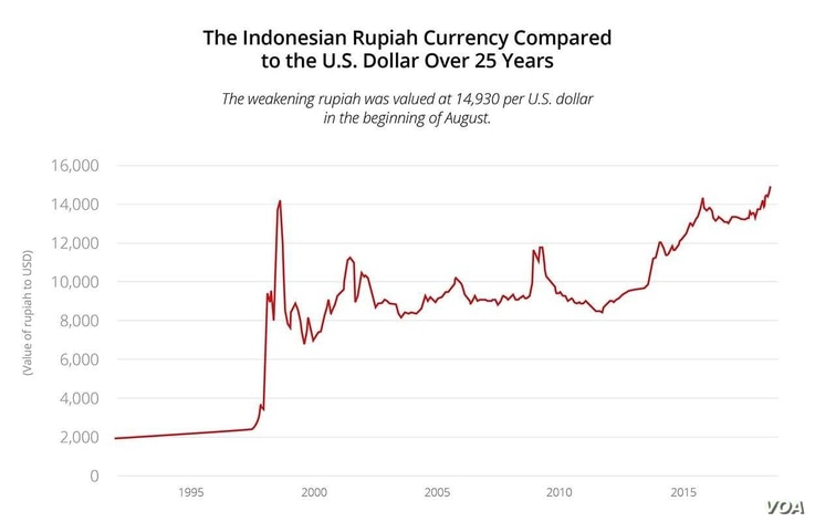 The Indonesian to USD exchange rate over 25 years