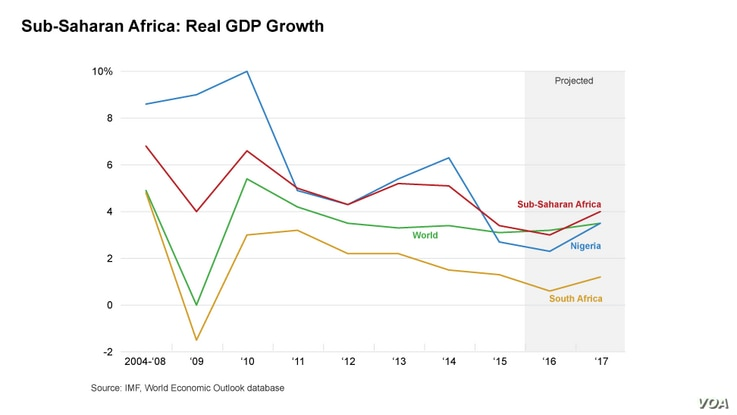 Real GDP growth has declined in Sub-Saharan Africa since 2014