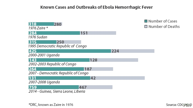 Ebola outbreaks, deaths in Africa