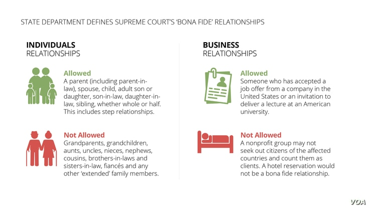 Graphic depicting State Department details on 'bona fide' relationships