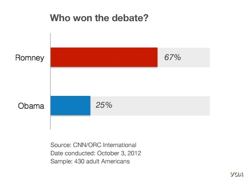 A CNN poll conducted after the first presidential debate, October 3, 2012.
