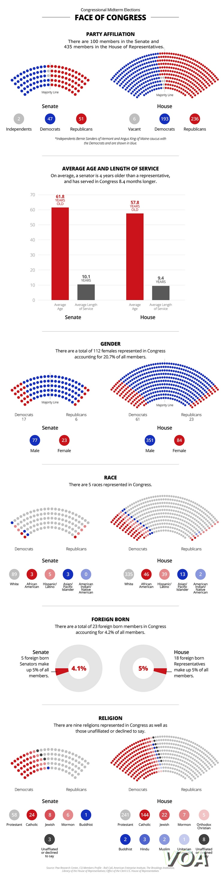 Revised Face of Congress graphic