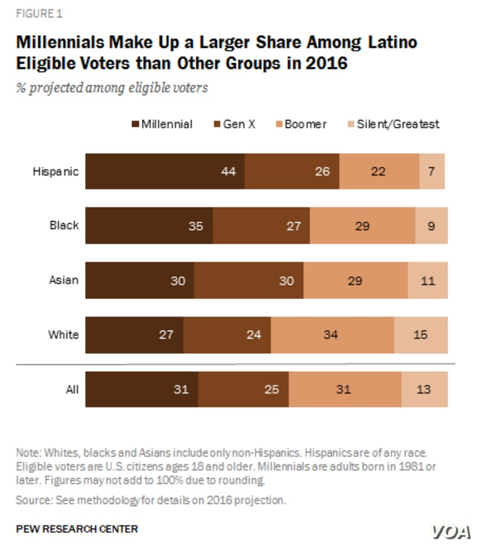 More Hispanic Millennials Than Other Groups