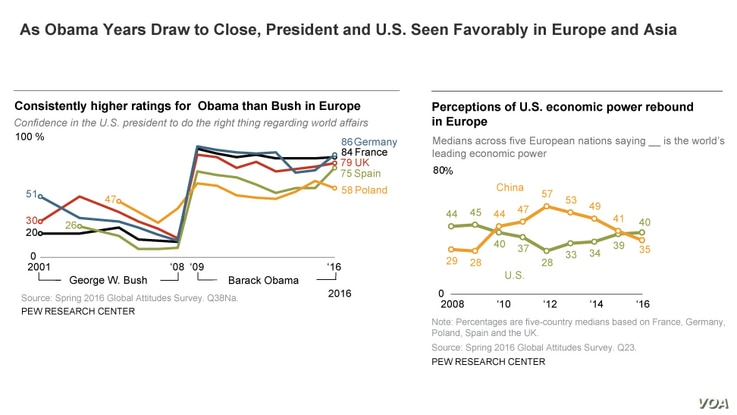 Chart: President Obama viewed favorably in Europe, Asia