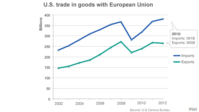 Graph of U.S. trade in goods with the European Union, 2002-2012.