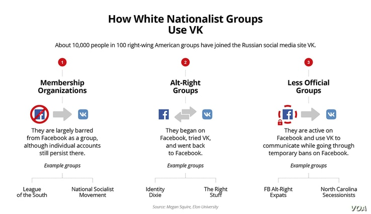 How White Nationalist Groups Use VK