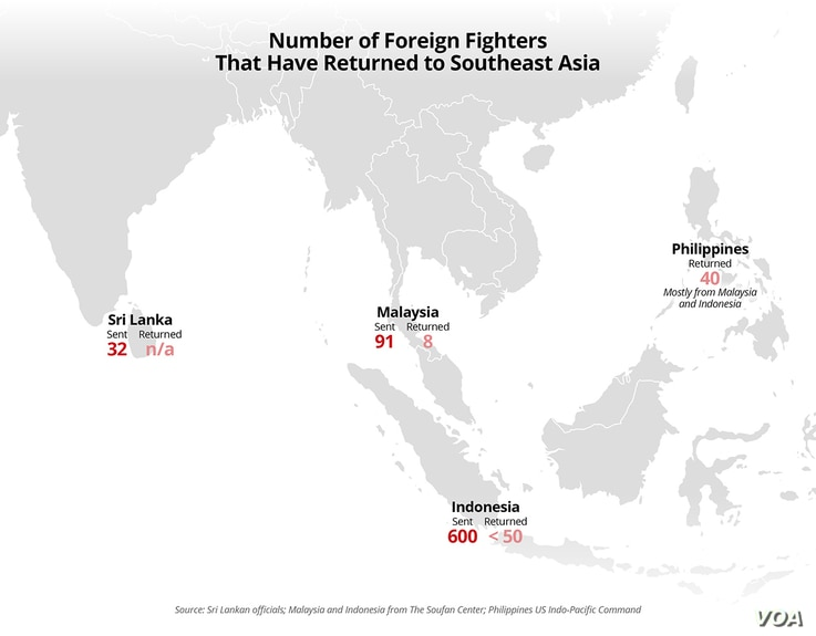 Number of IS Foreign Fighters That Have Returned to Southeast Asia