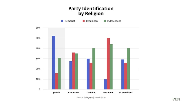 Party Identification by Religion