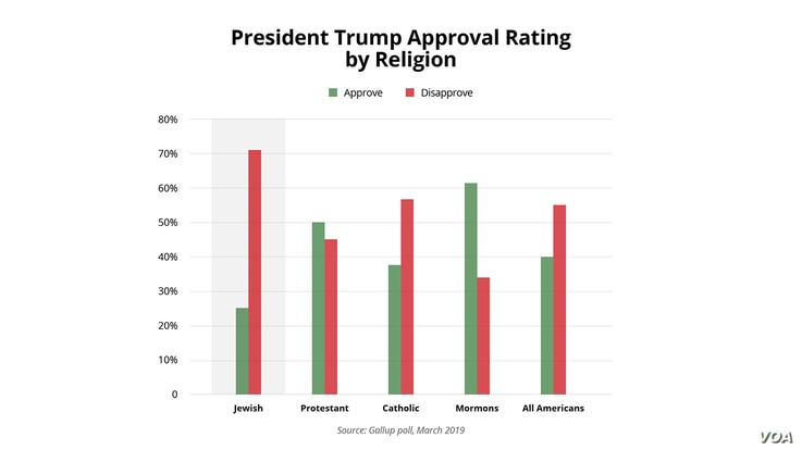 Trump Approval Rating by Religion
