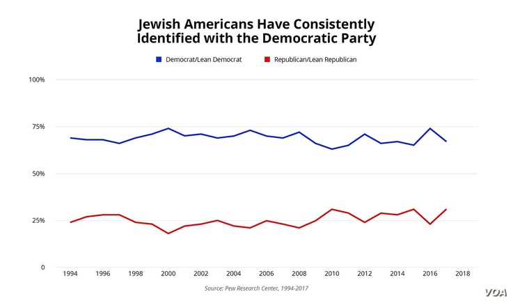 Jewish Americans Have Consistently Identified with the Democratic Party