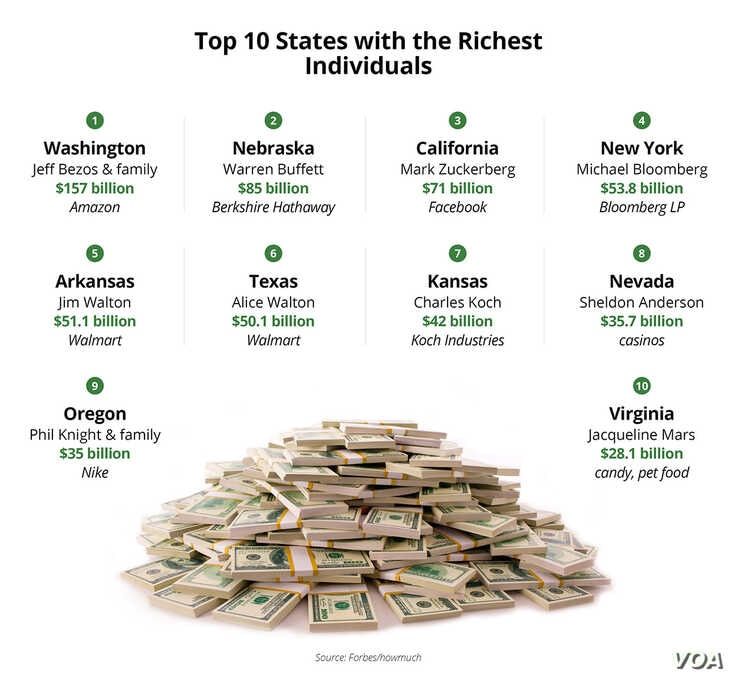 Top 10 States with the Richest Individuals
