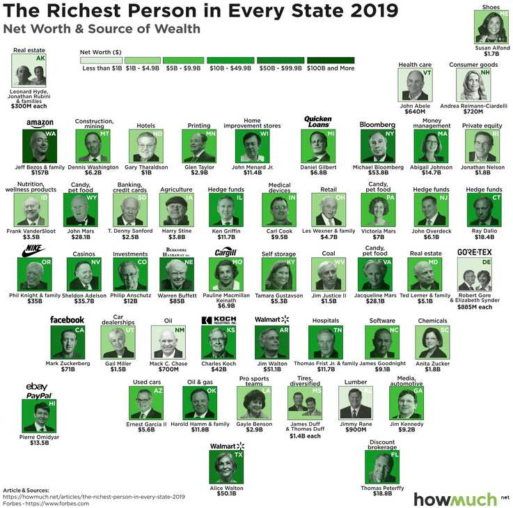 Map of Richest Person in Each US State by howmuch.com