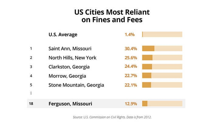US Cities Most Reliant on Fines and Fees