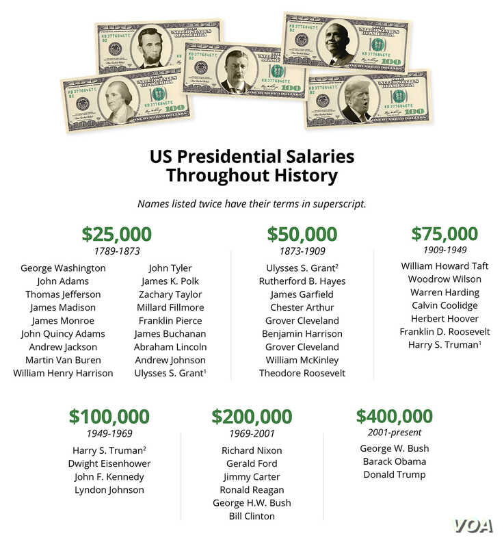 Presidential Salaries Throughout History