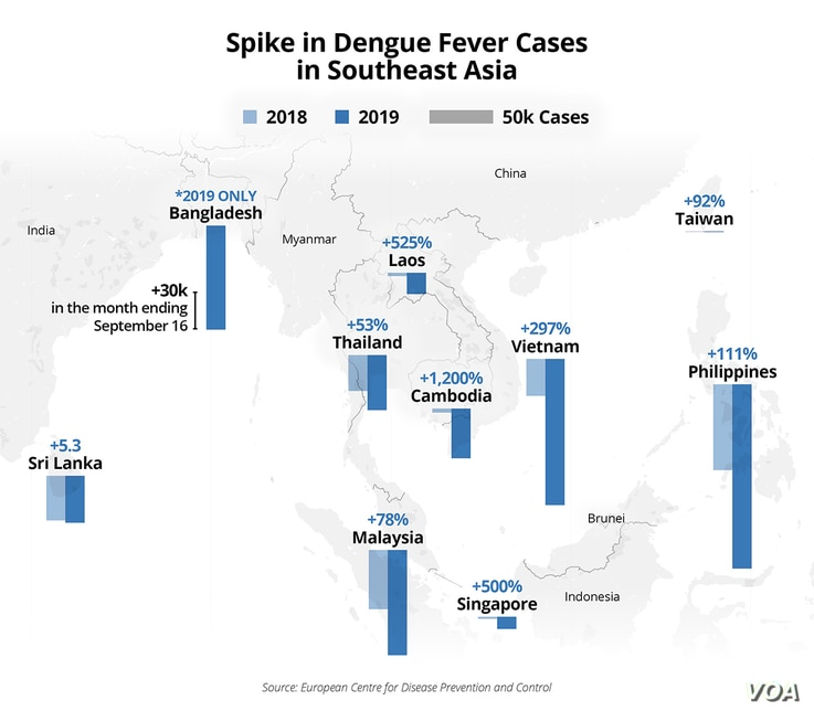 Spike in dengue fever cases in Southeast Asia