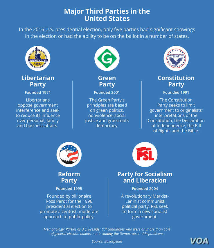 Major Third Parties in the United States