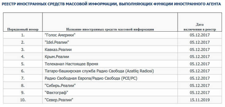 The blacklist of foreign agents, seen here in a screenshot from the Russian Justice Ministry's website, shows Voice of America (1), Radio Liberty/Radio Free Europe (7) and Current Time (5) among others.