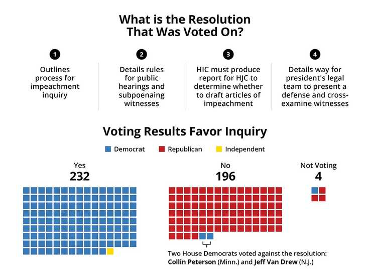 Here's a breakdown of the House of Representatives vote on the Impeachment Inquiry, Oct. 31, 2019.