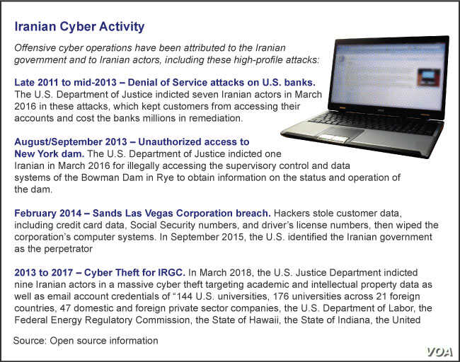 Graphic of Iranian Cyber Activity