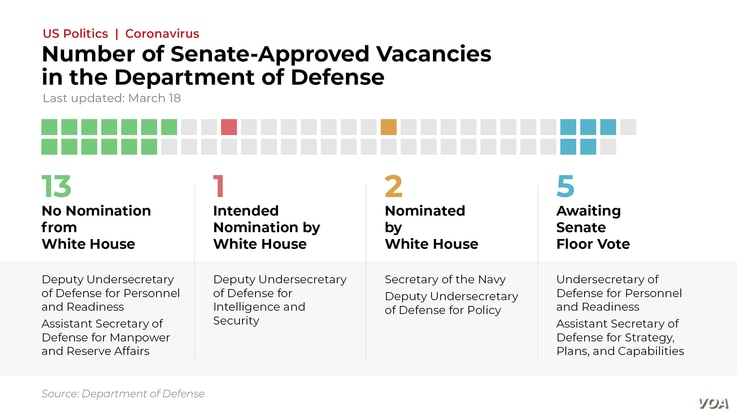 Number of Senate-Approved Vacancies in the DoD