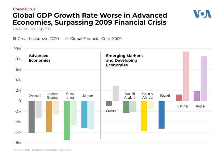 Global GDP Growth Rate Worse in Advanced Economies