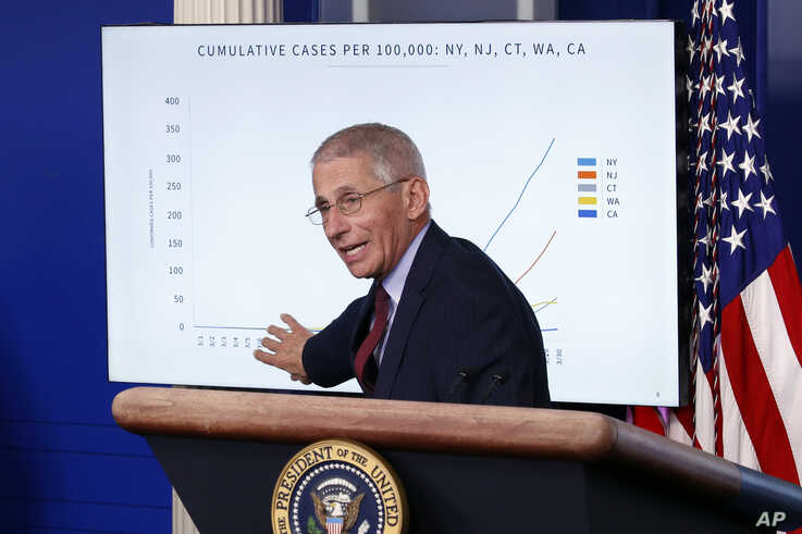 Dr. Anthony Fauci, director of the National Institute of Allergy and Infectious Diseases, speaks about the coronavirus in the James Brady Press Briefing Room of the White House, March 31, 2020, in Washington.