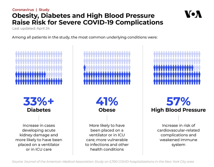 Obesity, Diabetes, High Blood Pressure Raise Risk for Severe COVID Complications