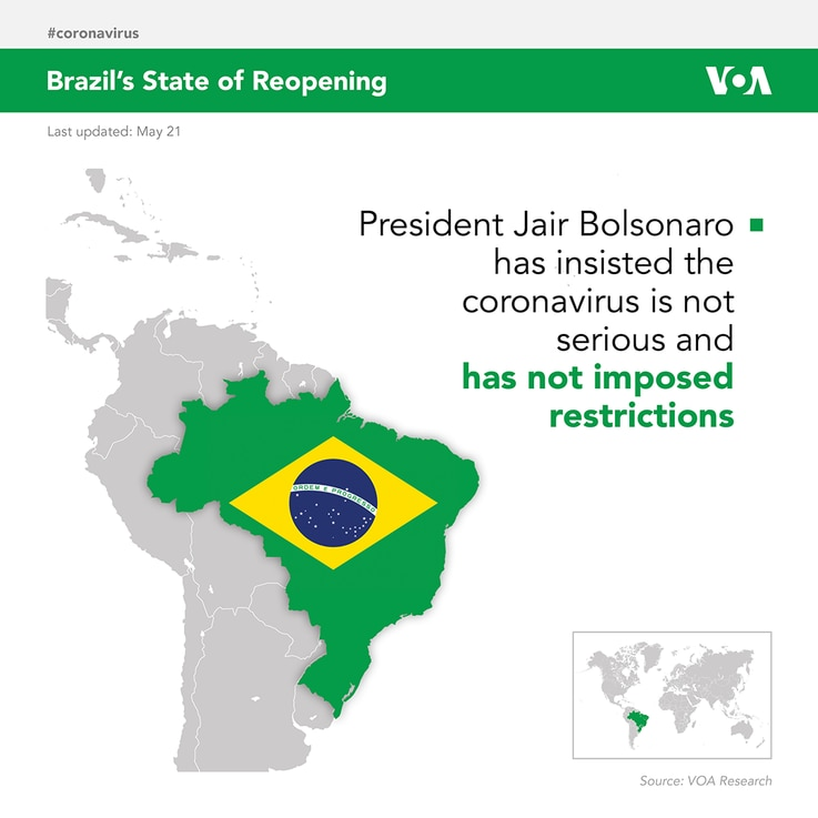 Brazil's State of Reopening