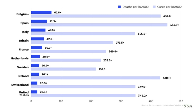 VOA Graphic - Countries with Highest COVID Death Toll