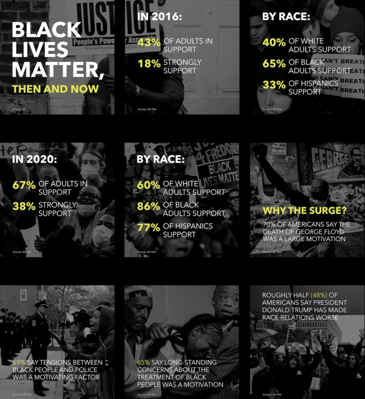Black Lives Matter Then & Now