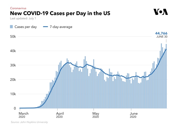 New COVID-19 Cases Per Day in the US