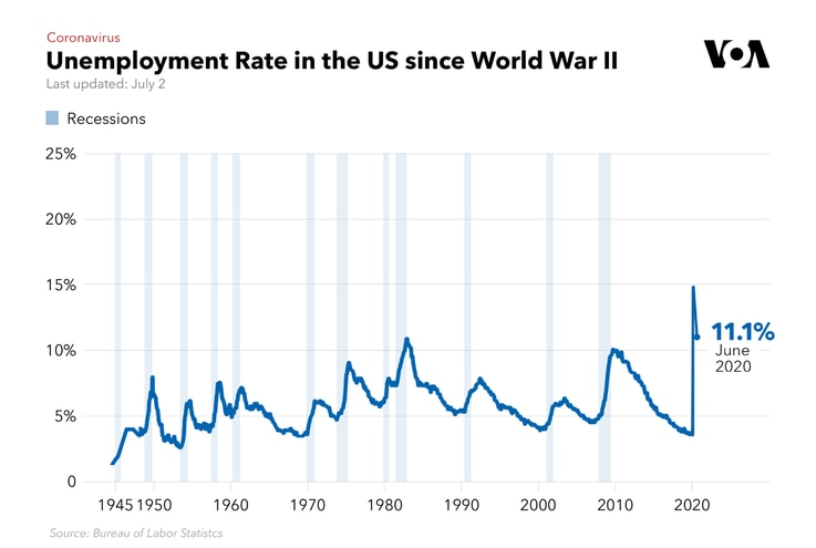 Unemployment Rate in the US Since WWII