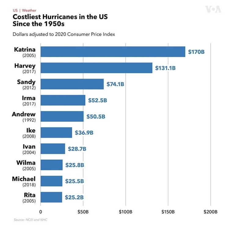 The Costliest US Hurricanes