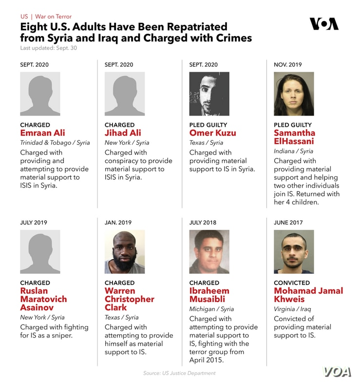 Eight U.S. adults have been repatriated from Syria and Iraq and charged with crimes.
