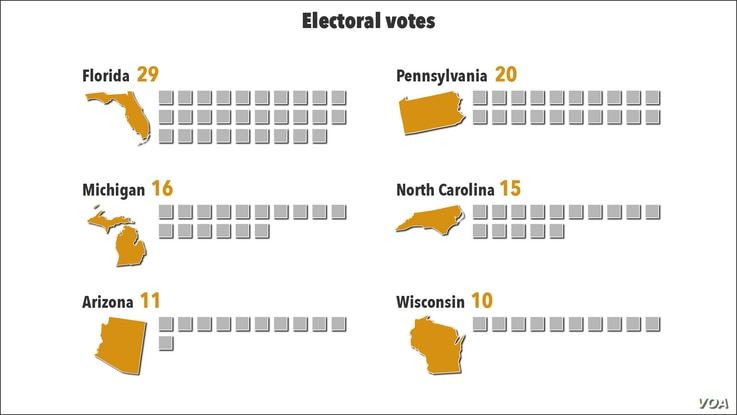 US swing state electoral votes