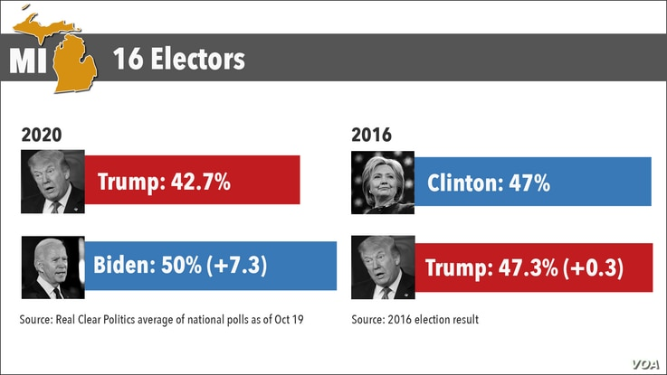 Michigan polls in 2020 and 2016