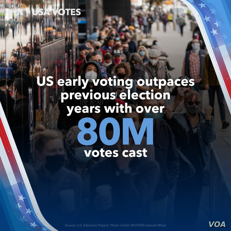 Over 80 Million Americans Have Voted, Outpacing Votes Cast in 2016
