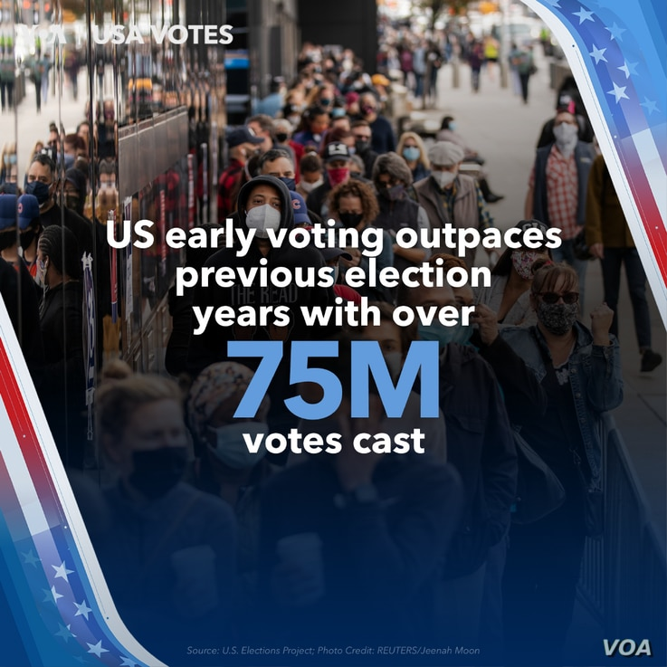US Early Voting Outpaces Previous Election Years
