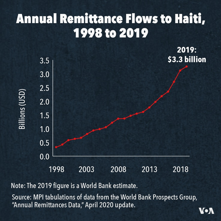 Annual Remittance Flows to Haiti