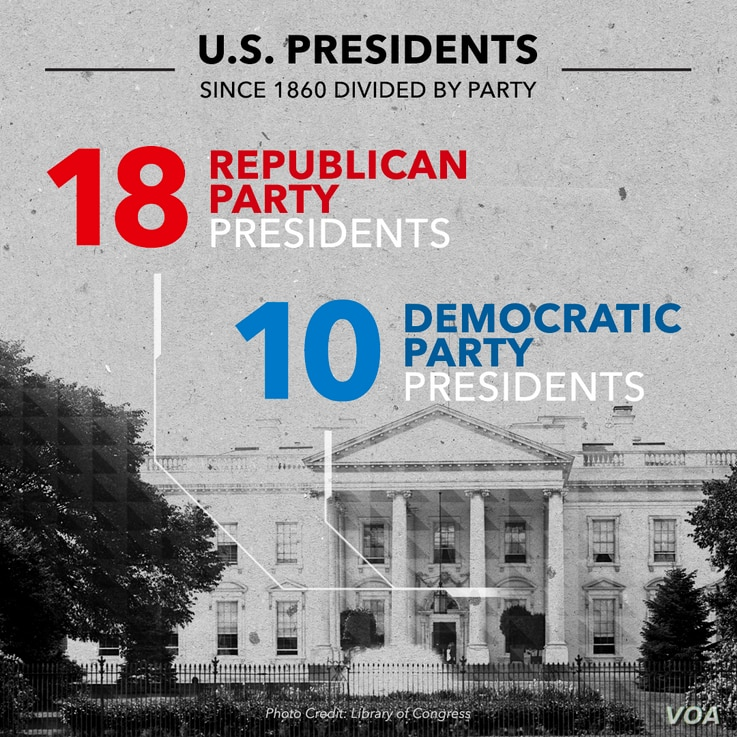 US Presidente by Party
