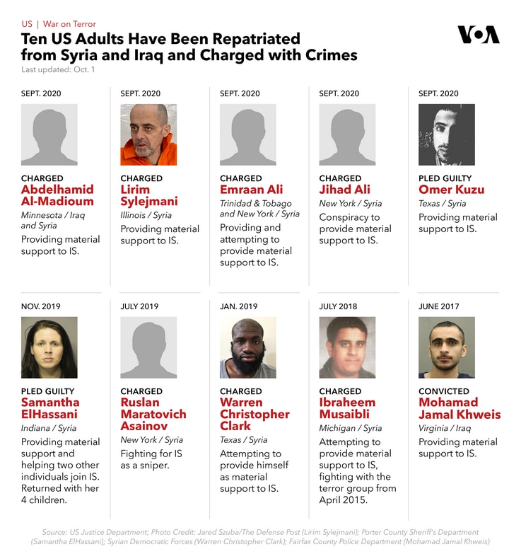 Ten US Adults have been repatriated from syria and Iraq and charged with crimes