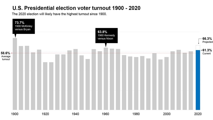 Voter turnout historical overview