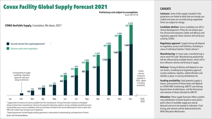 COVAX Facility Global Supply Forecast 2021