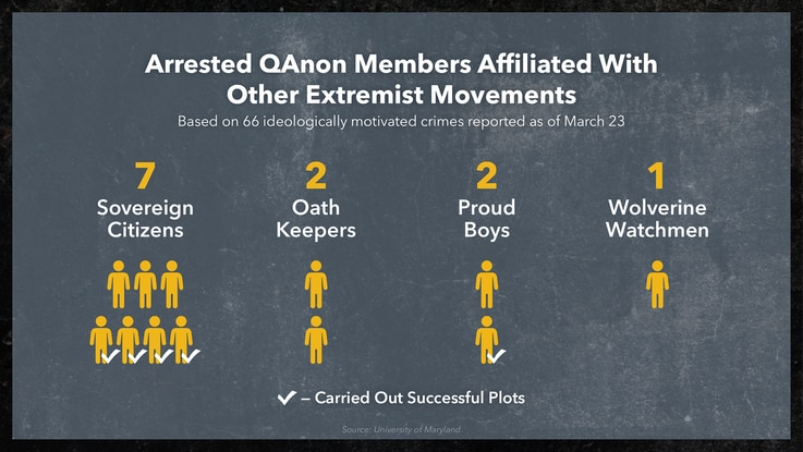Arrested Members of QAnon Affiliated with Other Extremist Movements