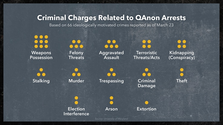 Criminal Charges Related to QAnon Arrests