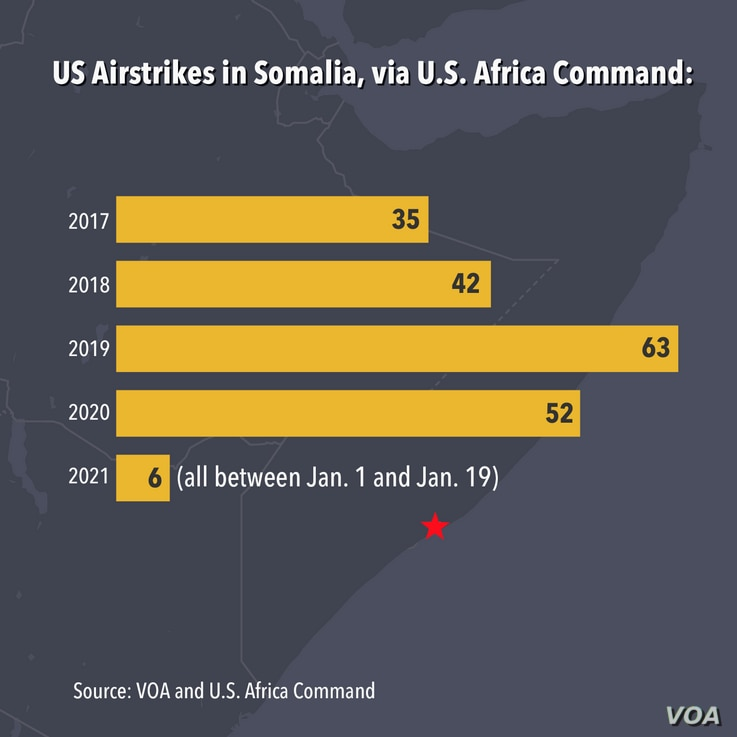 Graph of US Airstrikes in Somalia