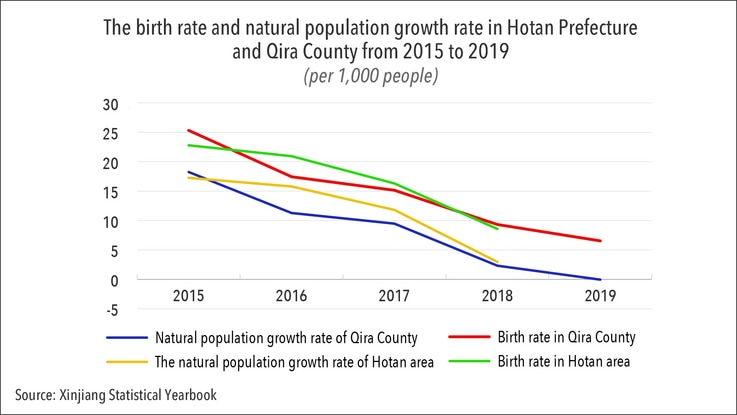 birth rate natural population growth hotan prefecture graphic