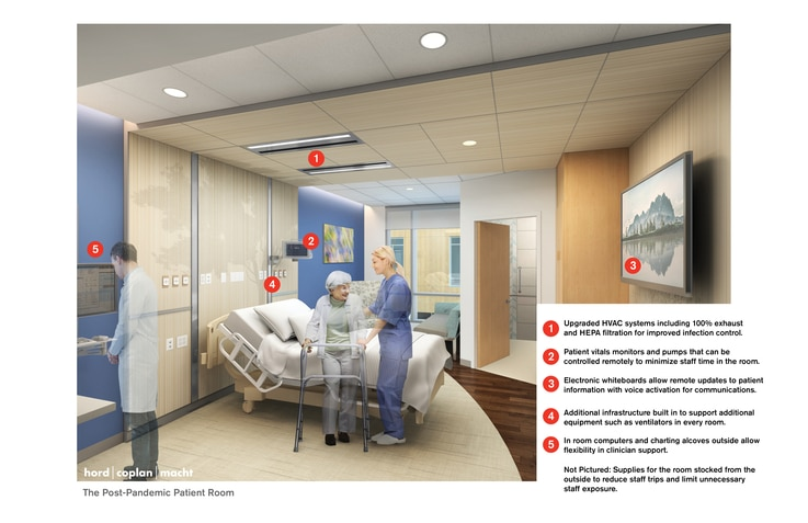 To improve infection control, new hospital room designs include upgraded air filtration systems, remote-controlled machines to limit staff time in the room, and built-in infrastructure for extra equipment. (Courtesy Hord Coplan Macht)
