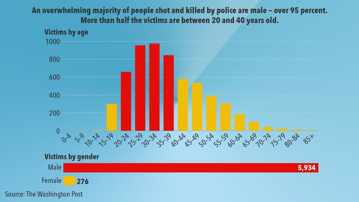 US Police Killings by Age and Gender